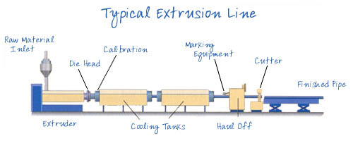 extrusion TYPICAL